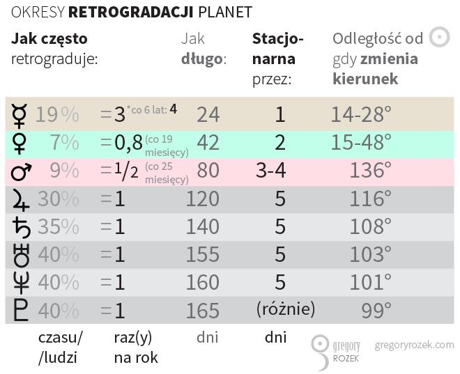 Retrogradacja-tabela-okresow_PL
