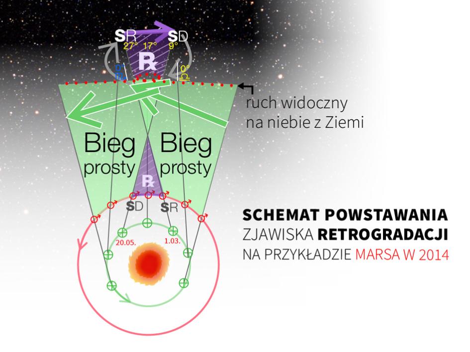 schmeat retrogradacji Mars 2014