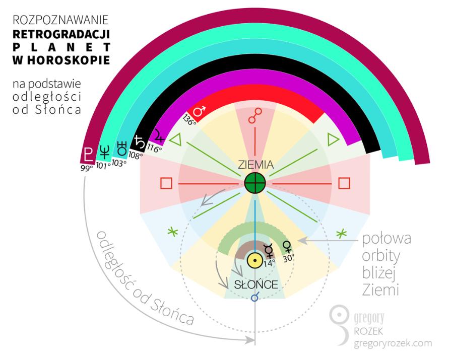 Schemat retrogradacji planet - wjakiej odległości odSłońca retrogradują