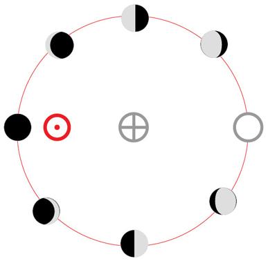 Lunacje - cykl księżyca