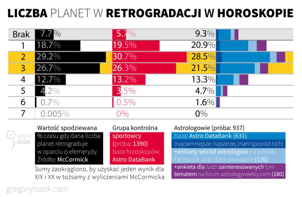 statystyka - ile osob ma ile planet wretrogradacji