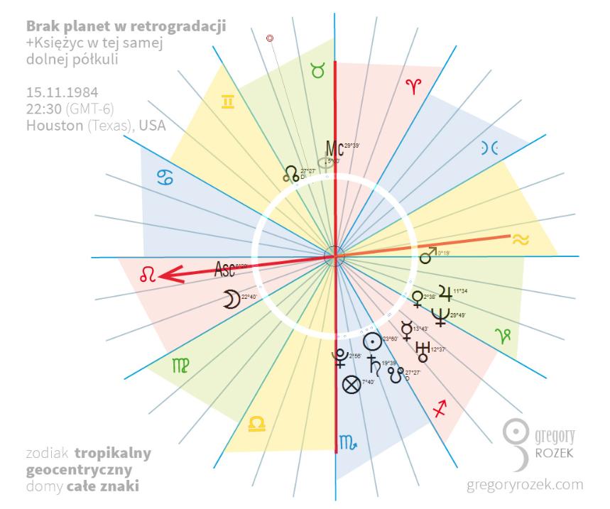 Brak planet wretrogradacji