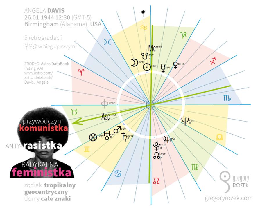the astrological chart of Angela Davis_horoskop