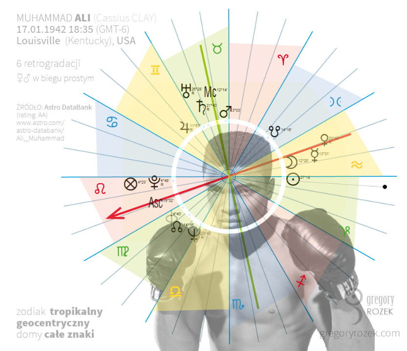 Muhhamad Ali astrological chart (horscope) - Horoskop Muhhamada Aliego - hellenistic astrology