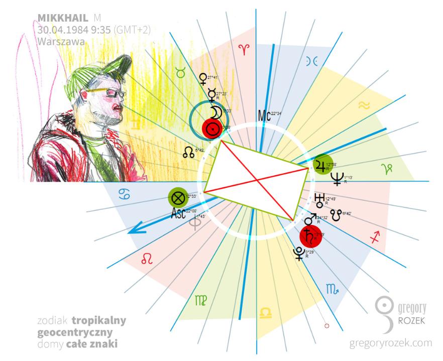 Horoskop Mikkhaila z7 retrogradacjami iprostokątem mistycznym. Astrological chart of Mikkhail with 7 retrograde planets and the mystical rectangle