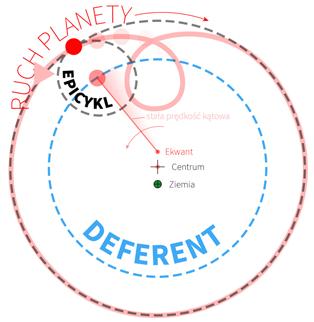 dyferent epicykl
