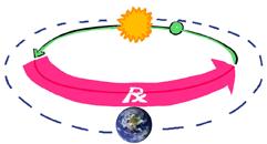 Schemat retrogradacji planet wewnętrznych