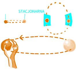 stacjonarność wastrologii