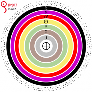 Sfery planet, chaldejski porządek planet (klasyczna kolejność planet); planetary spheres and chaldean order of the planets