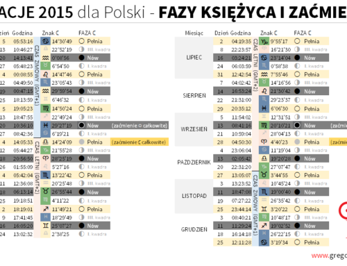 Tabela faz Księżyca izaćmień na2015 rok dla Polski